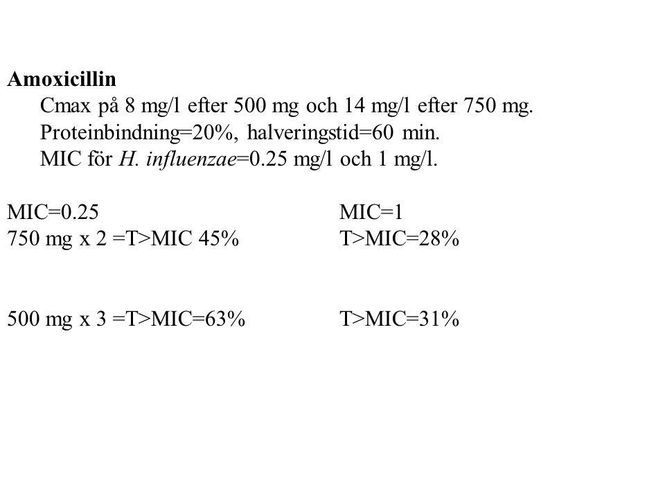 Amoxicillin Cmax på 8 mg/l efter 500 mg och 14 mg/l efter 750 mg. Proteinbindning=20%, halveringstid=60 min. MIC för H. influenzae=0.25 mg/l och 1 mg/