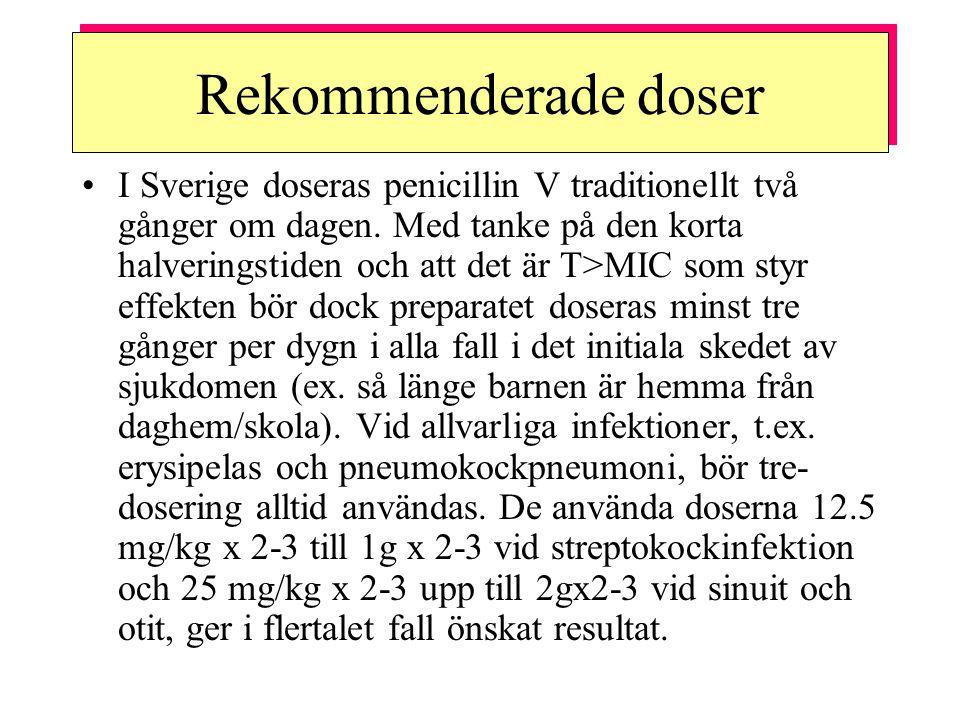 Rekommenderade doser I Sverige doseras penicillin V traditionellt två gånger om dagen. Med tanke på den korta halveringstiden och att det är T>MIC som