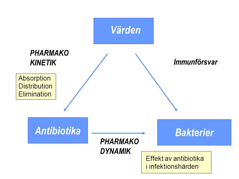 Pharmacodynamic parameters MIC/MBC Time-killing curves Concentration dependent vs.