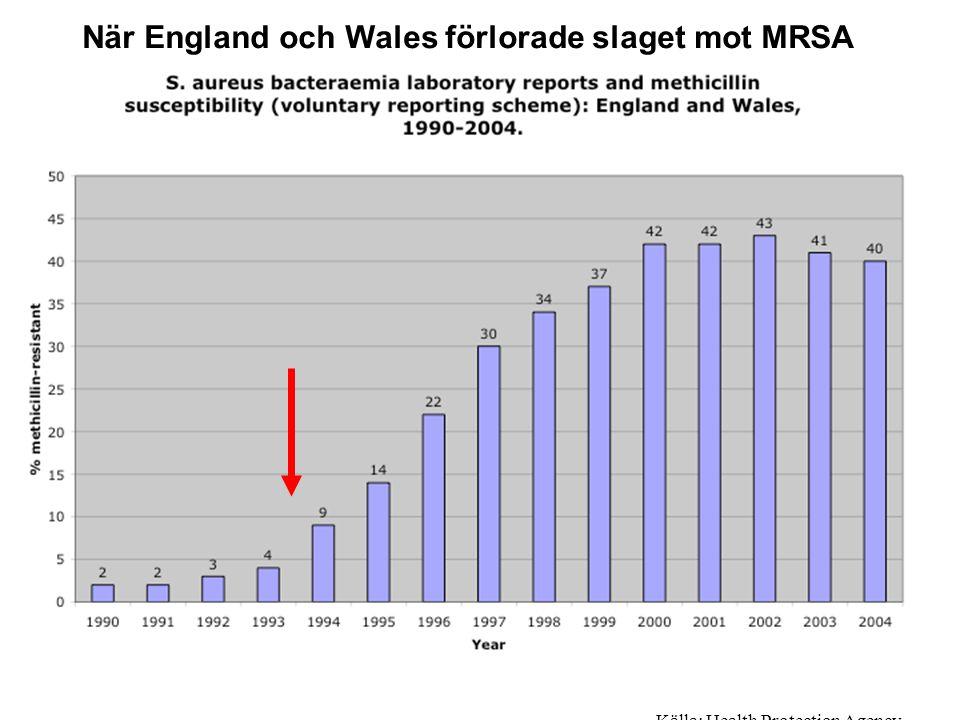 Källa: Health Protection Agency. När England och Wales förlorade slaget mot MRSA