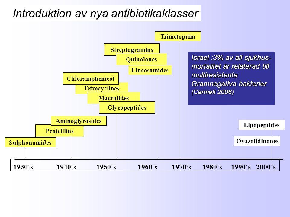 Sulphonamides Tetracyclines Penicillins Aminoglycosides Macrolides Glycopeptides Streptogramins Chloramphenicol Quinolones Trimetoprim Lincosamides 1930´s 1940´s 1950´s 1960´s 1970's 1980´s 1990´s 2000´s Oxazolidinones Introduktion av nya antibiotikaklasser Lipopeptides Israel :3% av all sjukhus- mortalitet är relaterad till multiresistenta Gramnegativa bakterier (Carmeli 2006)