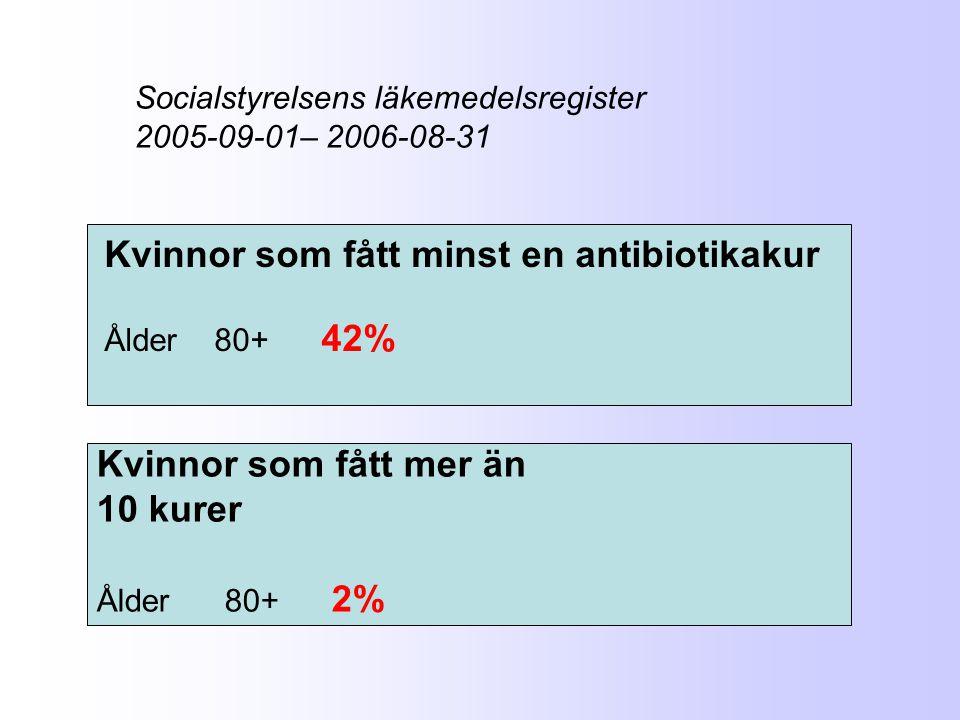 Socialstyrelsens läkemedelsregister 2005-09-01– 2006-08-31 Kvinnor som fått minst en antibiotikakur Ålder 80+ 42% Kvinnor som fått mer än 10 kurer Åld
