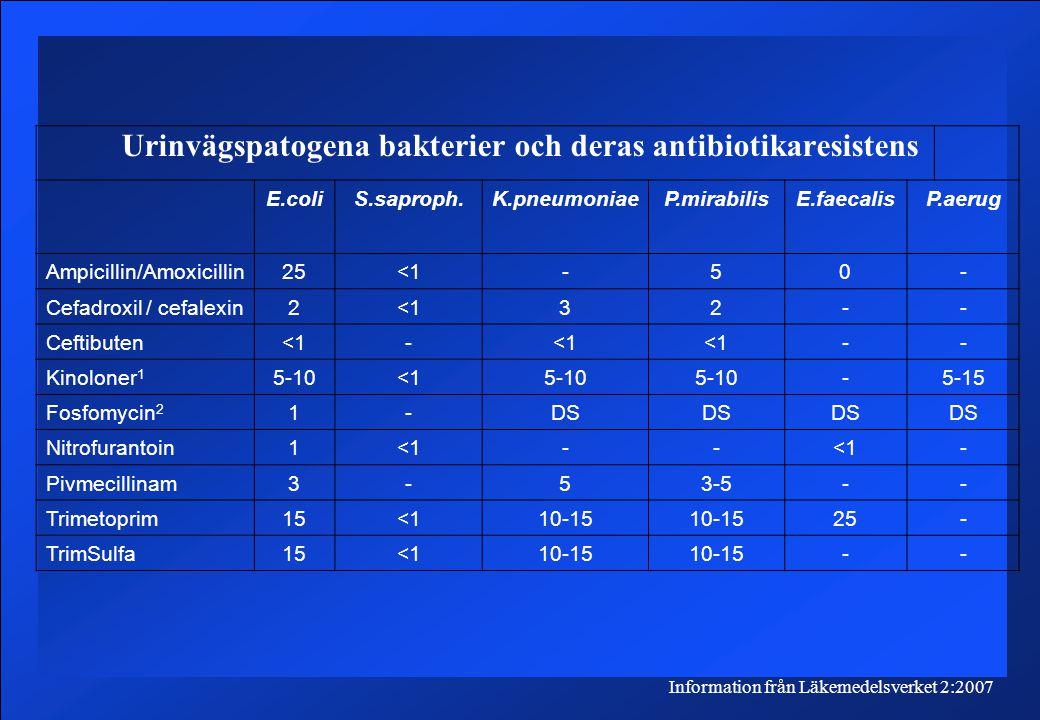 Urinvägspatogena bakterier och deras antibiotikaresistens Information från Läkemedelsverket 2:2007 E.coliS.saproph.K.pneumoniaeP.mirabilisE.faecalisP.aerug Ampicillin/Amoxicillin25<1-50- Cefadroxil / cefalexin2<132-- Ceftibuten<1- -- Kinoloner 1 5-10<15-10 -5-15 Fosfomycin 2 1-DS Nitrofurantoin1<1-- - Pivmecillinam3-53-5-- Trimetoprim15<110-15 25- TrimSulfa15<110-15 --