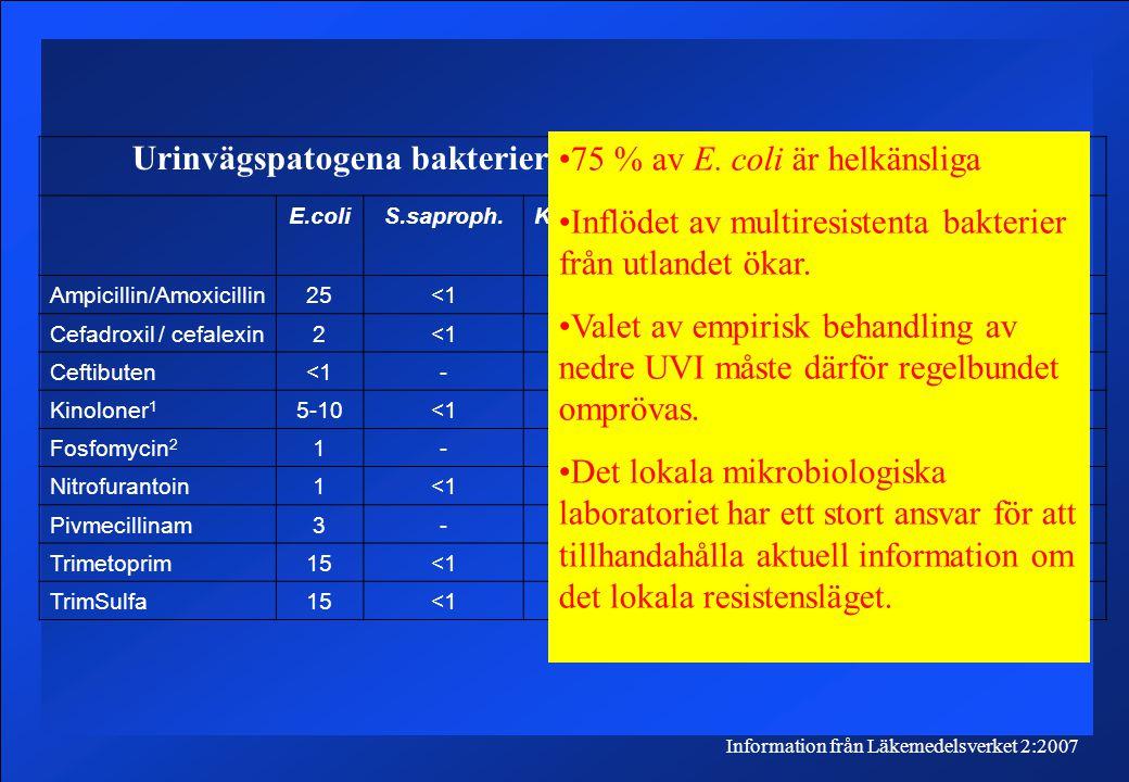 Urinvägspatogena bakterier och deras antibiotikaresistens Information från Läkemedelsverket 2:2007 E.coliS.saproph.K.pneumoniaeP.mirabilisE.faecalisP.aerug Ampicillin/Amoxicillin25<1-50- Cefadroxil / cefalexin2<132-- Ceftibuten<1- -- Kinoloner 1 5-10<15-10 -5-15 Fosfomycin 2 1-DS Nitrofurantoin1<1-- - Pivmecillinam3-53-5-- Trimetoprim15<110-15 25- TrimSulfa15<110-15 -- 75 % av E.
