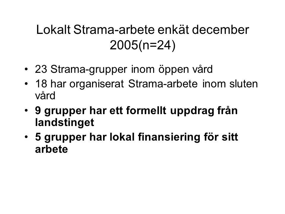 Lokalt Strama-arbete enkät december 2005(n=24) 23 Strama-grupper inom öppen vård 18 har organiserat Strama-arbete inom sluten vård 9 grupper har ett formellt uppdrag från landstinget 5 grupper har lokal finansiering för sitt arbete