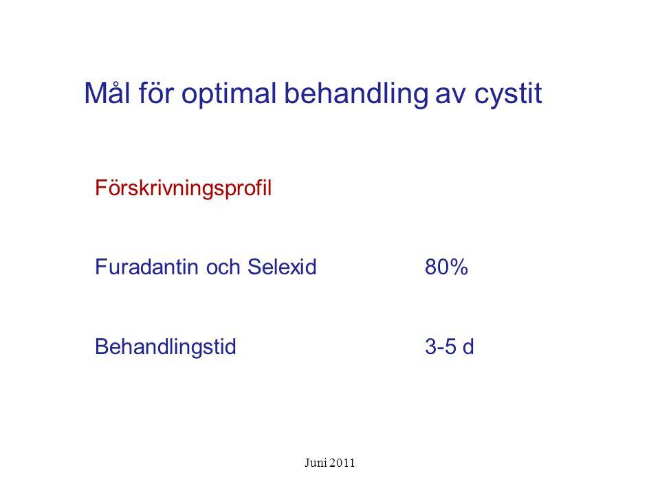 Mål för optimal behandling av cystit Förskrivningsprofil Furadantin och Selexid80% Behandlingstid3-5 d Juni 2011
