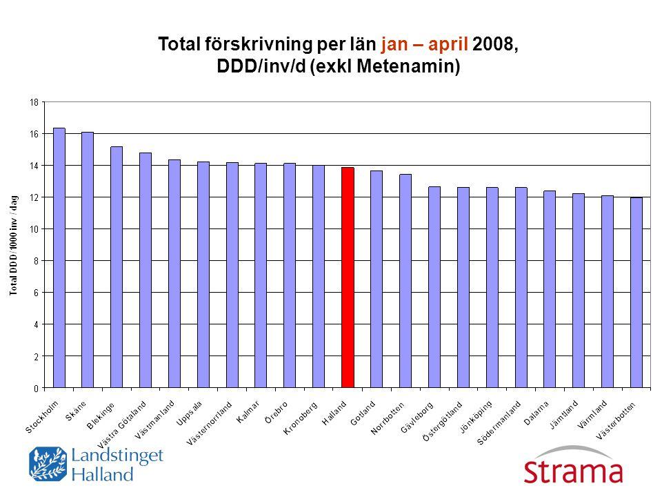 Total förskrivning per län jan – april 2008, DDD/inv/d (exkl Metenamin)