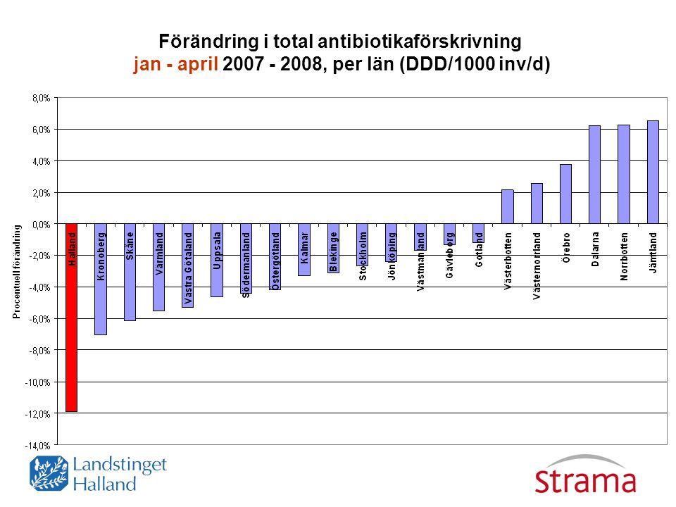 Förändring i total antibiotikaförskrivning jan - april 2007 - 2008, per län (DDD/1000 inv/d)