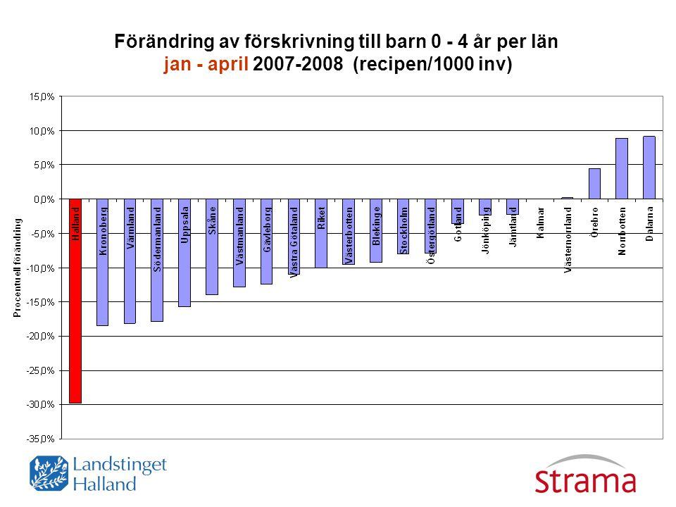 Förändring av förskrivning till barn 0 - 4 år per län jan - april 2007-2008 (recipen/1000 inv)