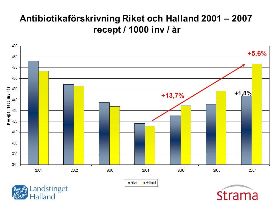 +5,6% +13,7% Antibiotikaförskrivning Riket och Halland 2001 – 2007 recept / 1000 inv / år +1,8%
