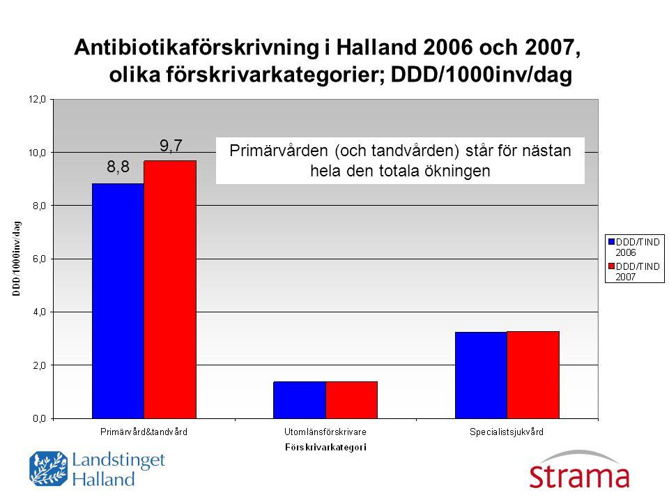 Antibiotikaförskrivning i Halland 2006 och 2007, olika förskrivarkategorier; DDD/1000inv/dag Primärvården (och tandvården) står för nästan hela den to