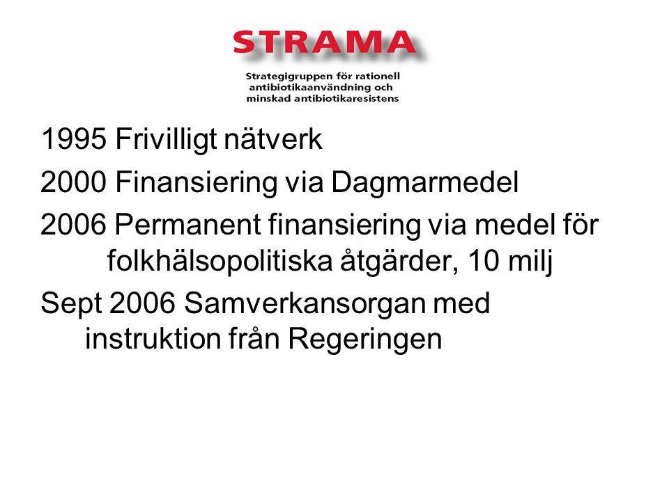 1995 Frivilligt nätverk 2000 Finansiering via Dagmarmedel 2006 Permanent finansiering via medel för folkhälsopolitiska åtgärder, 10 milj Sept 2006 Samverkansorgan med instruktion från Regeringen