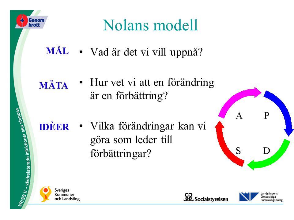 Nolans modell Vad är det vi vill uppnå? Hur vet vi att en förändring är en förbättring? Vilka förändringar kan vi göra som leder till förbättringar? M
