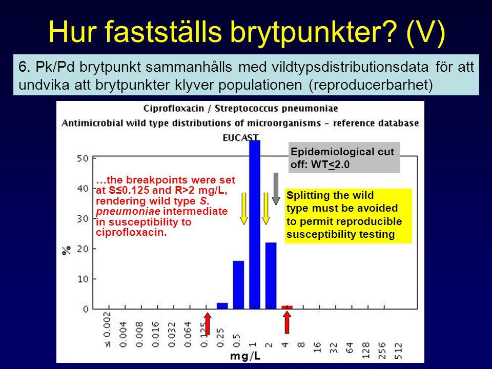 Hur fastställs brytpunkter? (V) 6. Pk/Pd brytpunkt sammanhålls med vildtypsdistributionsdata för att undvika att brytpunkter klyver populationen (repr