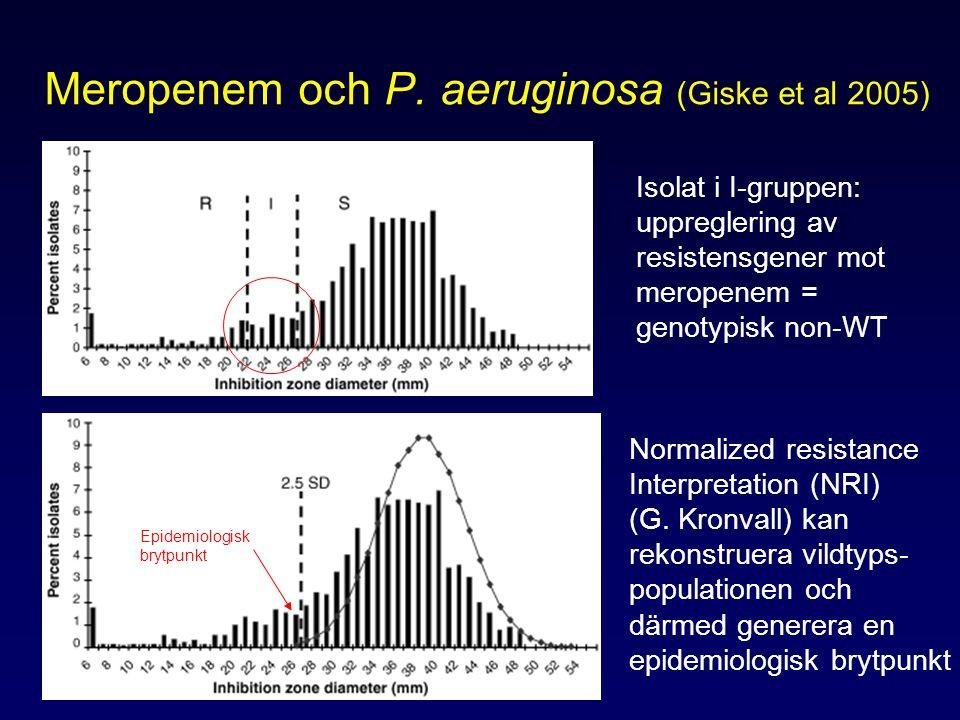 Meropenem och P. aeruginosa (Giske et al 2005) Isolat i I-gruppen: uppreglering av resistensgener mot meropenem = genotypisk non-WT Normalized resista