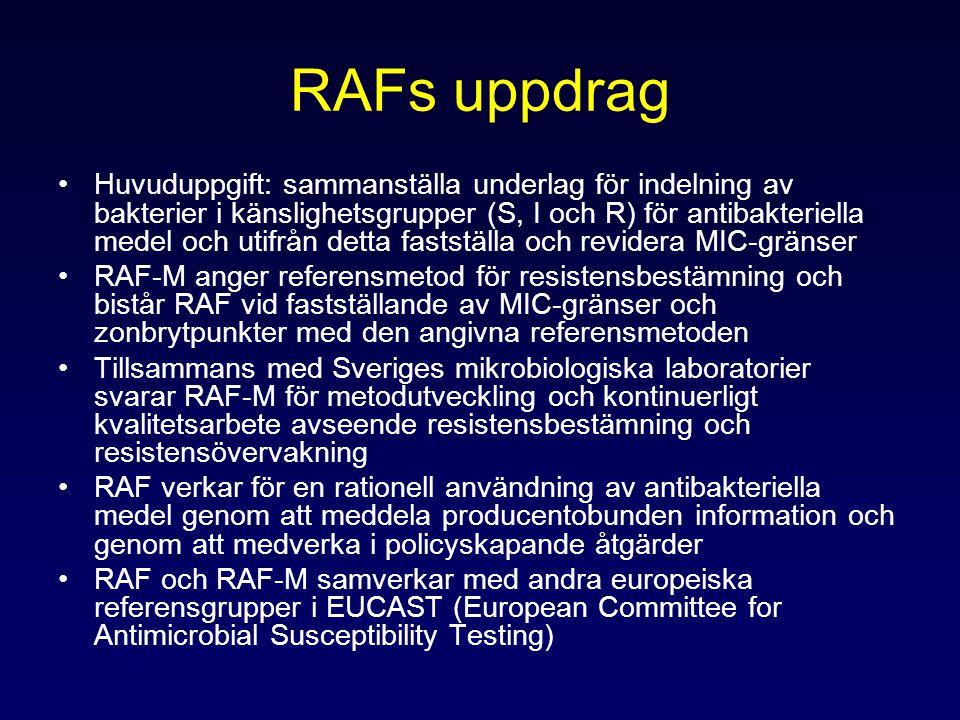 RAFs uppdrag Huvuduppgift: sammanställa underlag för indelning av bakterier i känslighetsgrupper (S, I och R) för antibakteriella medel och utifrån detta fastställa och revidera MIC-gränser RAF-M anger referensmetod för resistensbestämning och bistår RAF vid fastställande av MIC-gränser och zonbrytpunkter med den angivna referensmetoden Tillsammans med Sveriges mikrobiologiska laboratorier svarar RAF-M för metodutveckling och kontinuerligt kvalitetsarbete avseende resistensbestämning och resistensövervakning RAF verkar för en rationell användning av antibakteriella medel genom att meddela producentobunden information och genom att medverka i policyskapande åtgärder RAF och RAF-M samverkar med andra europeiska referensgrupper i EUCAST (European Committee for Antimicrobial Susceptibility Testing)