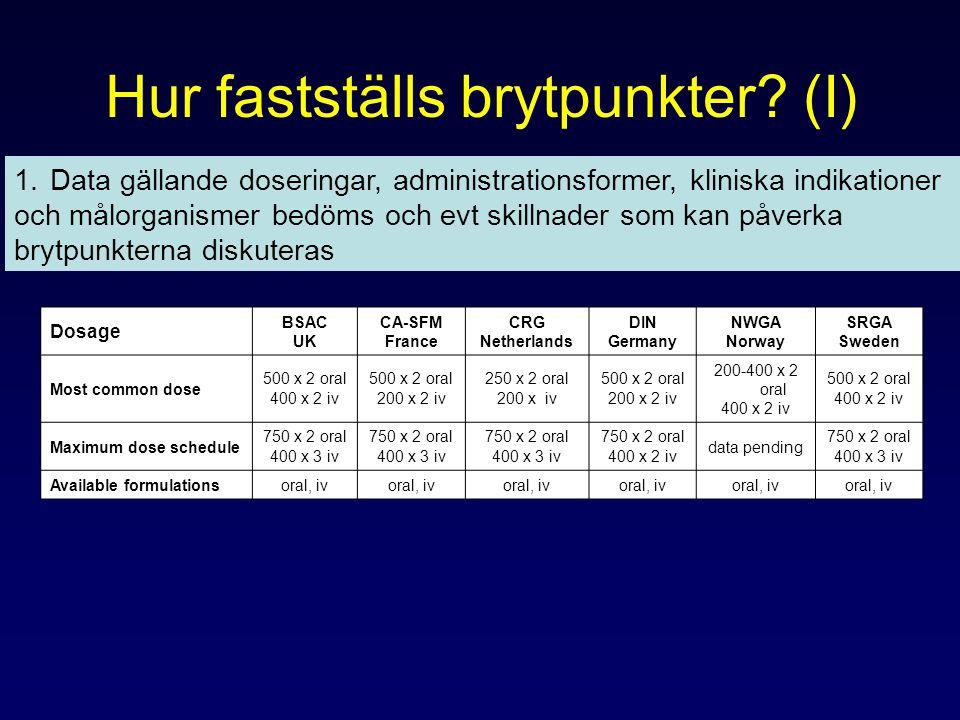 Hur fastställs brytpunkter? (I) Dosage BSAC UK CA-SFM France CRG Netherlands DIN Germany NWGA Norway SRGA Sweden Most common dose 500 x 2 oral 400 x 2