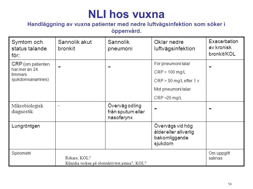14 NLI hos vuxna Handläggning av vuxna patienter med nedre luftvägsinfektion som söker i öppenvård. Symtom och status talande för: Sannolik akut bronk