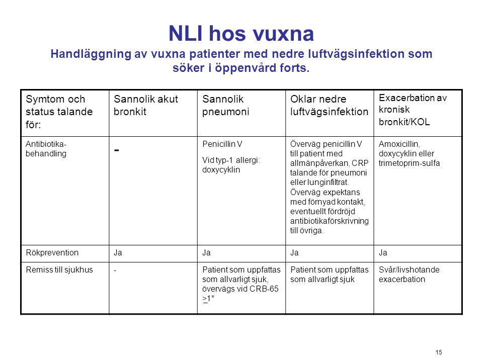 15 NLI hos vuxna Handläggning av vuxna patienter med nedre luftvägsinfektion som söker i öppenvård forts. Symtom och status talande för: Sannolik akut