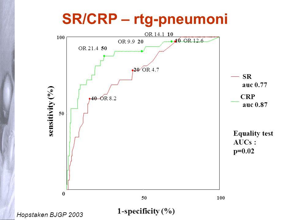 16 NLI hos vuxna Behandling av pneumoni Förstahandsmedel vid pneumoni är penicillin V 1 gx3 i 7 dagar Vid terapisvikt eller typ 1 allergi mot penicillin rekommenderas doxycyklin i 7 dagar (200 mg dag 1- 3, därefter 100mgx1 )