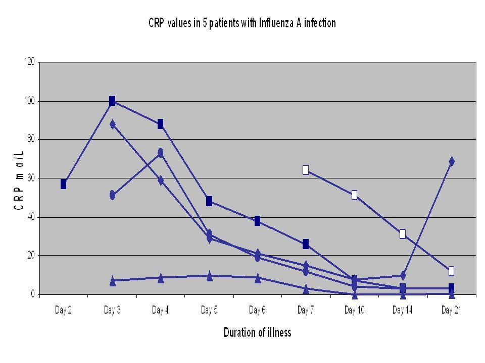 27 NLI hos barn Diagnostiska hjälpmedel i mellangruppen ('möjlig pneumoni') Den kliniska bilden är avgörande vid bedömningen CRP kan ge viss vägledning om patienten har mer än 24 timmars sjukdomsanamnes Flera välgjorda studier visar att sambandet mellan CRP och svårighetsgrad av bakteriell nedre luftvägsinfektion är svagt CRP kan inte differentiera mellan bakterier och virus CRP ska därför användas restriktivt