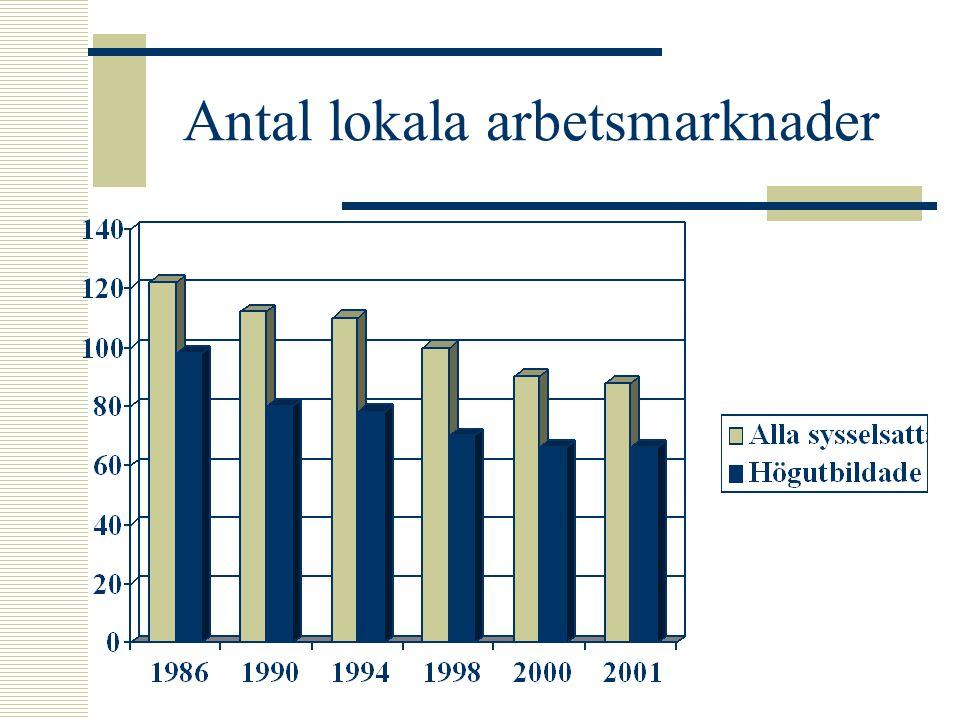 Antal lokala arbetsmarknader