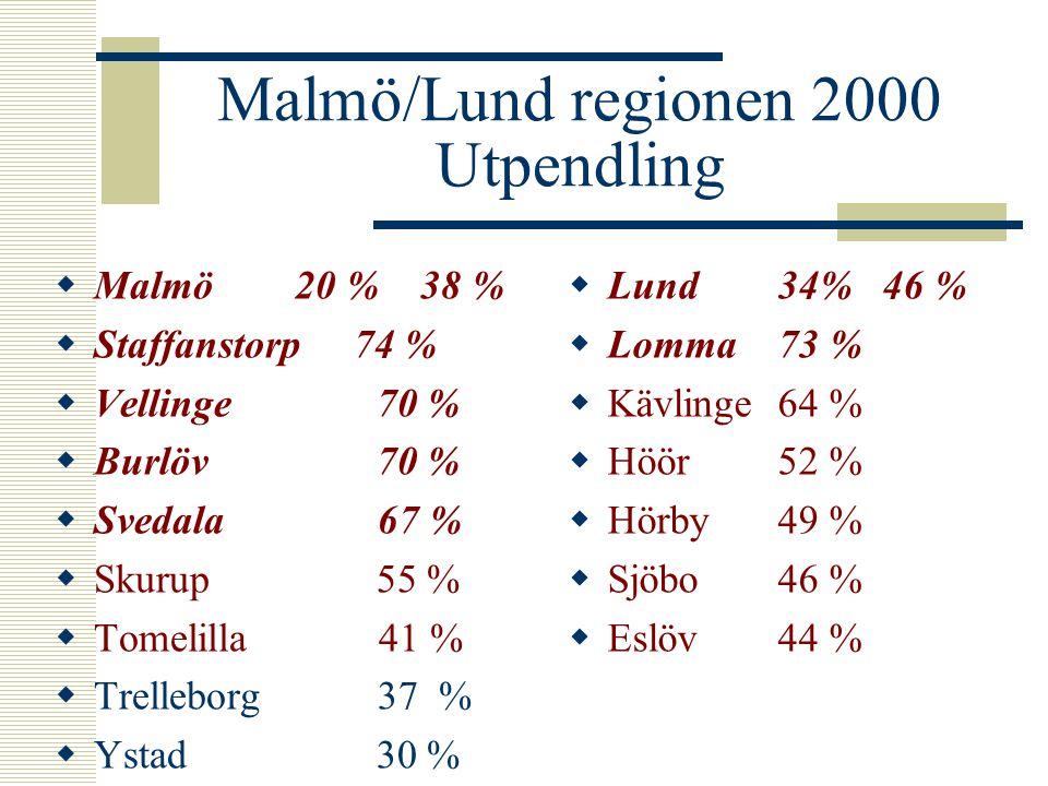 Malmö/Lund regionen 2000 Utpendling  Malmö 20 % 38 %  Staffanstorp 74 %  Vellinge 70 %  Burlöv 70 %  Svedala 67 %  Skurup 55 %  Tomelilla 41 %  Trelleborg 37 %  Ystad 30 %  Lund34%46 %  Lomma73 %  Kävlinge64 %  Höör52 %  Hörby49 %  Sjöbo46 %  Eslöv44 %