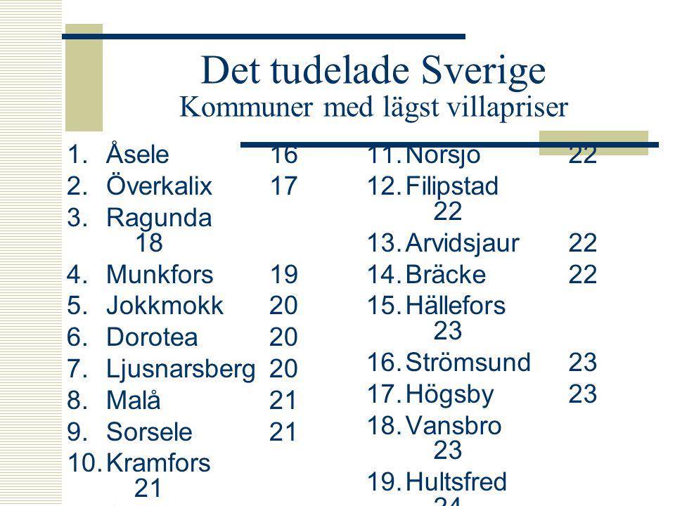 Det tudelade Sverige Kommuner med lägst villapriser 1.