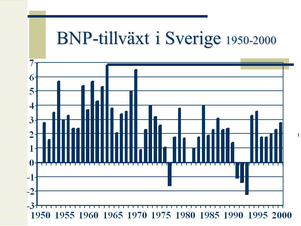 BNP-tillväxt i Sverige 1950-2000