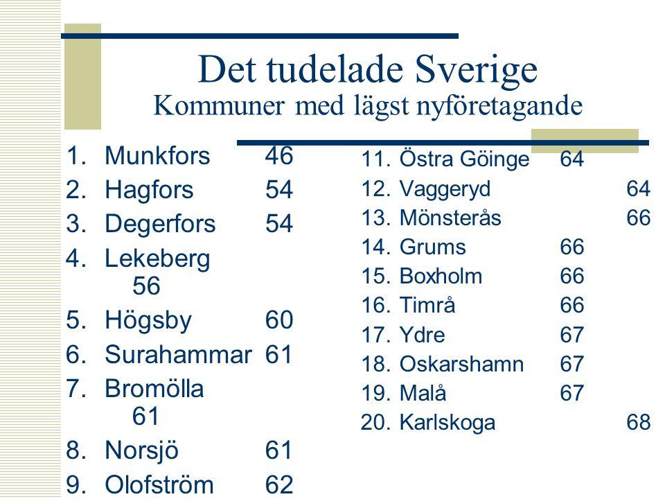 Det tudelade Sverige Kommuner med lägst nyföretagande 1.