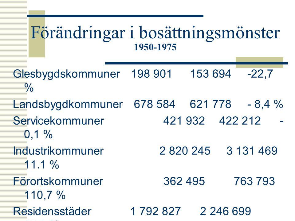 Bosättningsmönster 1950 och 1975 19501975 Glesbygdskommuner 3,2 % 2,1 % Landsbygdkommuner10,8 % 8,5 % Servicekommuner 6,7 % 5,8 % Industrikommuner 44,9 % 42,8 % Förortskommuner 5,8 % 10,4 % Residensstäder 28,6 % 30,6 %