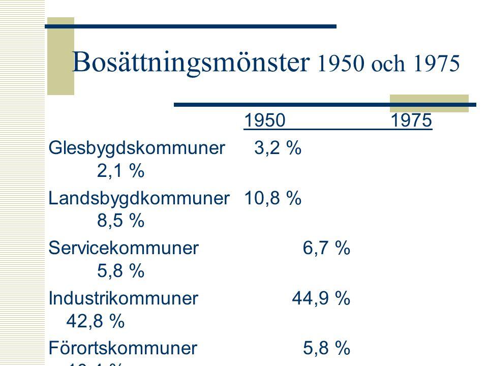Välfärdssamhället 1975-  Svag ekonomisk tillväxt  Svag sysselsättningsökning  En skakig välfärdsstat  En global värld  Ett otydligt politiskt landskap  Polariserat flyttmönster  Flytta till attraktiva platser