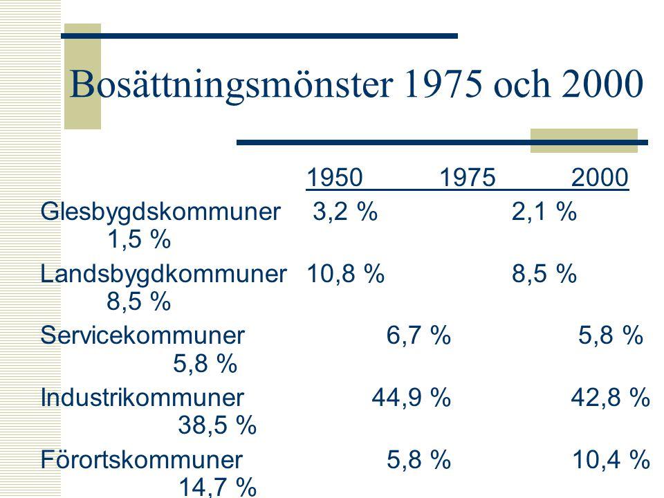 Bosättningsmönster 1975 och 2000 195019752000 Glesbygdskommuner 3,2 % 2,1 % 1,5 % Landsbygdkommuner10,8 % 8,5 % 8,5 % Servicekommuner 6,7 % 5,8 % 5,8 % Industrikommuner 44,9 %42,8 % 38,5 % Förortskommuner 5,8 %10,4 % 14,7 % Residensstäder 28,6 %30,6 % 31,0 %