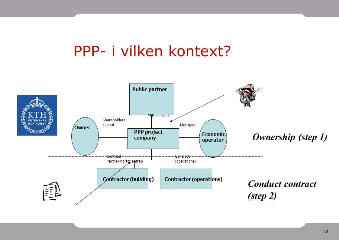 18 PPP- i vilken kontext? Contract (operations) Public partner PPP project company Owner Economic operator Contractor (building)Contractor (operations