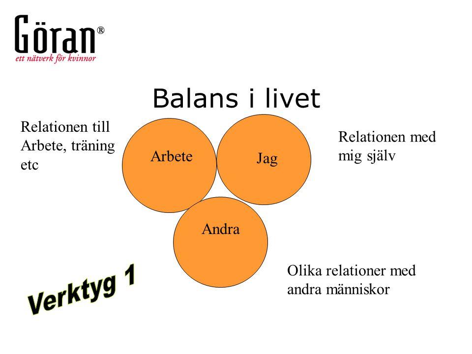 Balans i livet Arbete Jag Andra Olika relationer med andra människor Relationen med mig själv Relationen till Arbete, träning etc