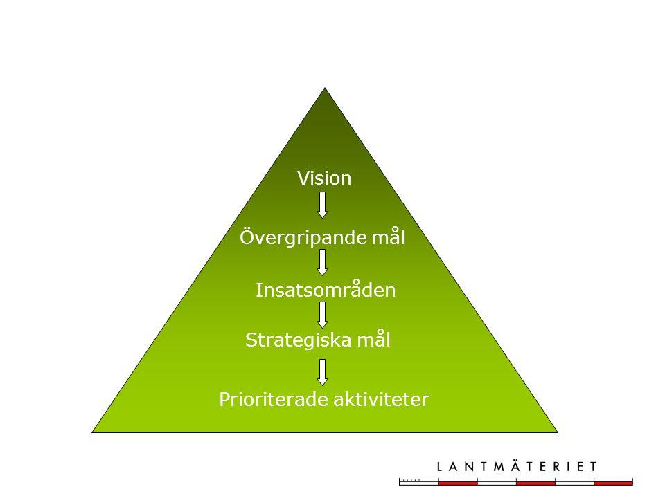 Vision Övergripande mål Insatsområden Strategiska mål Prioriterade aktiviteter