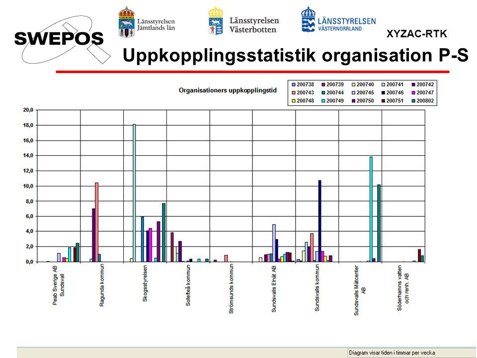 XYZAC-RTK Uppkopplingsstatistik organisation P-S