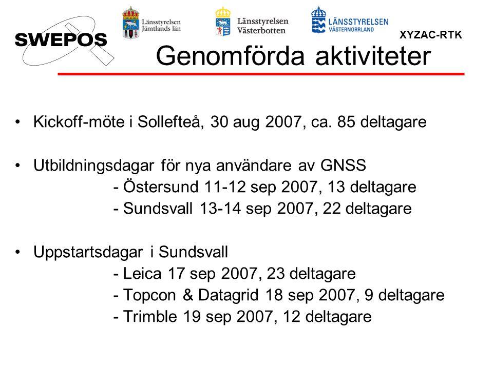 XYZAC-RTK Genomförda aktiviteter Kickoff-möte i Sollefteå, 30 aug 2007, ca. 85 deltagare Utbildningsdagar för nya användare av GNSS - Östersund 11-12