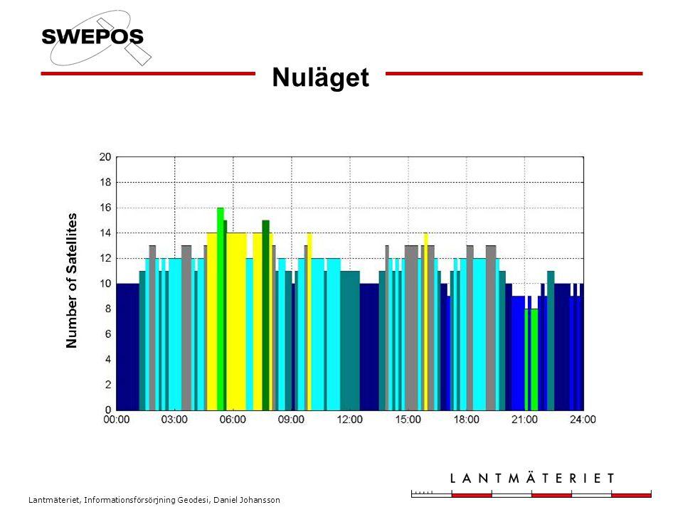 Lantmäteriet, Informationsförsörjning Geodesi, Daniel Johansson Framtiden I mitt föredrag har jag mest belyst alla problem.