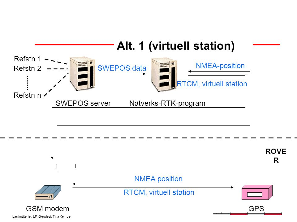 Lantmäteriet, LF-Geodesi, Tina Kempe Alt. 1 (virtuell station) Refstn 1 Refstn 2 Refstn n SWEPOS server GSM modem SWEPOS data NMEA position NMEA-posit