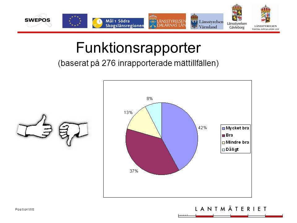 Position Mitt Funktionsrapporter (baserat på 276 inrapporterade mättillfällen)