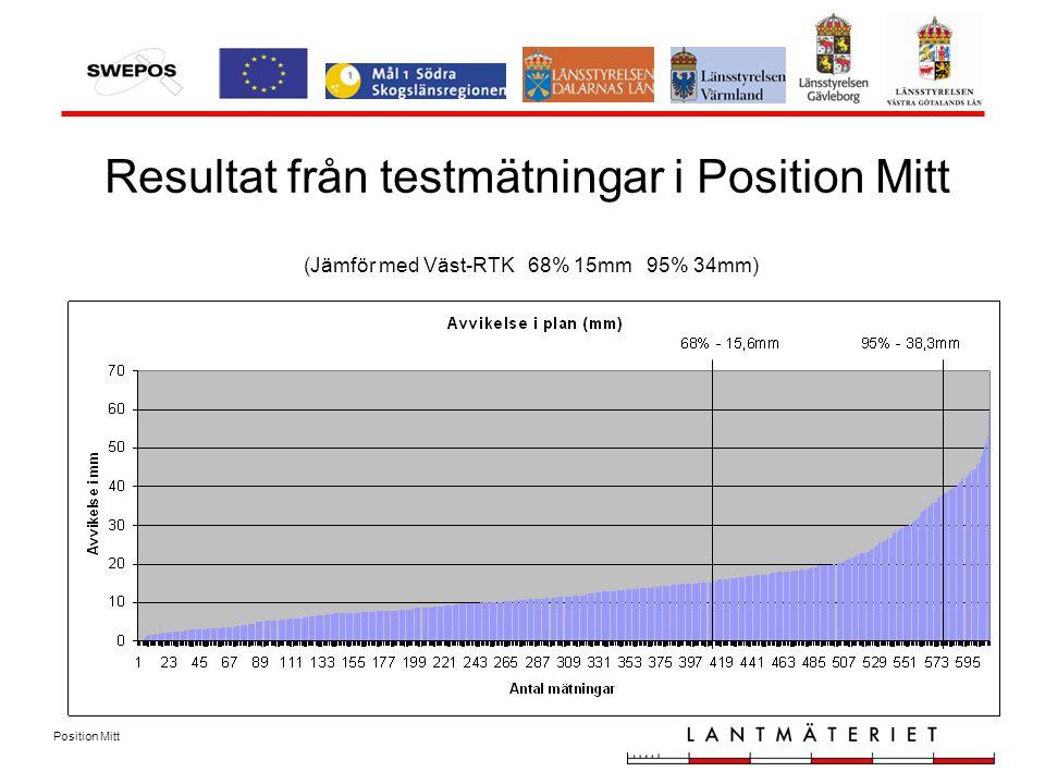 Position Mitt (Jämför med Väst-RTK 68% 15mm 95% 34mm) Resultat från testmätningar i Position Mitt