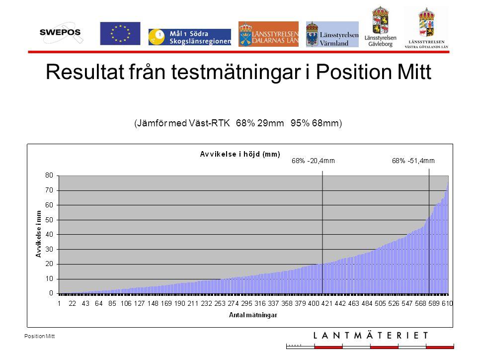 Position Mitt Resultat från testmätningar i Position Mitt (Jämför med Väst-RTK 68% 29mm 95% 68mm)