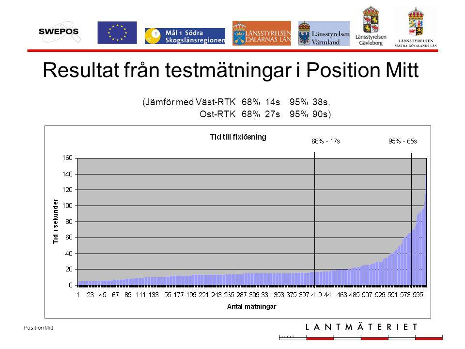 Position Mitt Resultat från testmätningar i Position Mitt (Jämför med Väst-RTK 68% 14s 95% 38s, Ost-RTK 68% 27s 95% 90s)