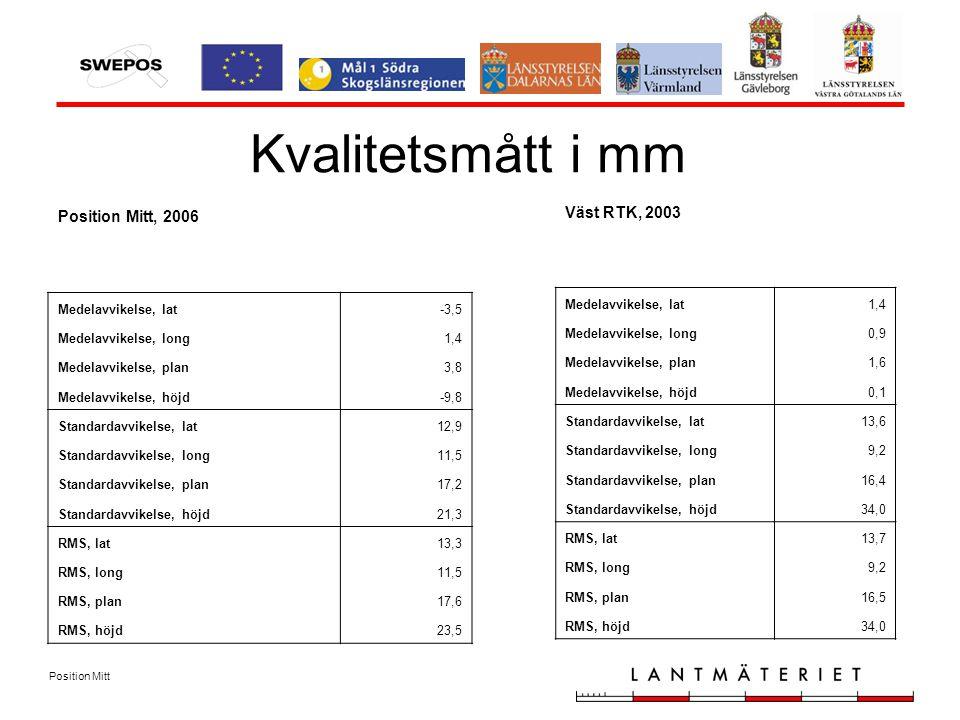 Position Mitt Kvalitetsmått i mm Position Mitt, 2006 Medelavvikelse, lat-3,5 Medelavvikelse, long1,4 Medelavvikelse, plan3,8 Medelavvikelse, höjd-9,8