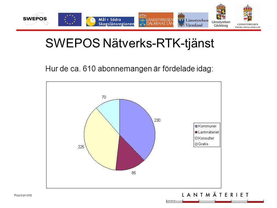 Position Mitt SWEPOS Nätverks-RTK-tjänst Hur de ca. 610 abonnemangen är fördelade idag: