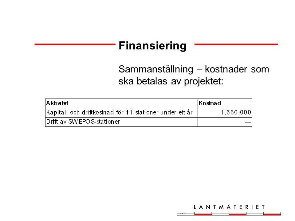 Finansiering Sammanställning – kostnader som ska betalas av projektet: