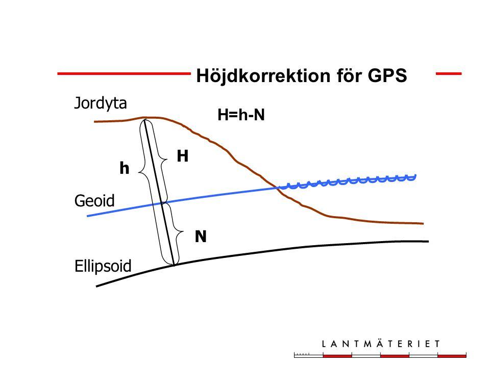 N H h Jordyta Geoid Ellipsoid H=h-N Höjdkorrektion för GPS