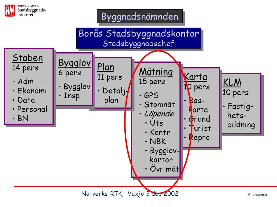 Landsbygd där stomnät saknas, öppna fält, kombinera GPS och totalstation Nätverks-RTK, Västsverige Nätverks-RTK, Växjö 3 dec 2002 A.