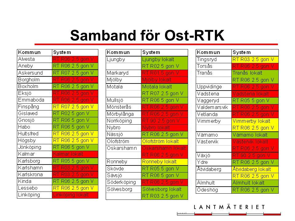 Passpunkter från RIX 95 Punkter från rikstrianguleringen –kända i RT 90 och RT RXX –nybestämda i SWEREF 99 Punkter i kommunala stomnät –kända i kommunens system –nybestämda i SWEREF 99 och RT 90